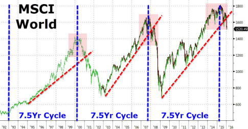 the business cycle bear market