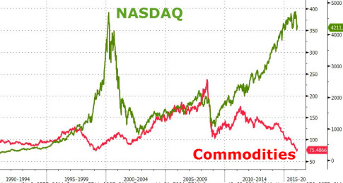 20160203_commodities