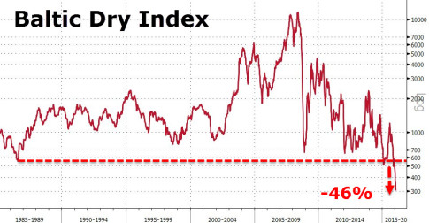 Baltic Dry Index Record Low