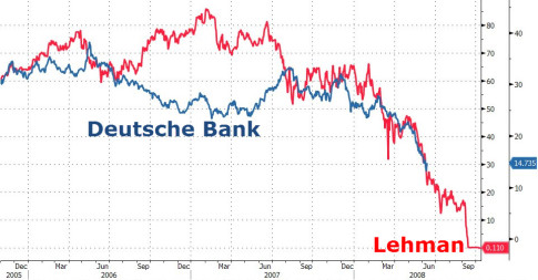 Deutsche Bank-Lehman-Brotheres-Chart