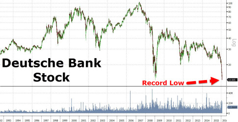 Deutsche Bank Record Low