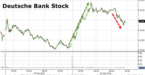 Deutsche Bank-Stock-Chart
