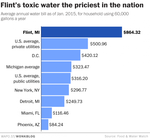 Flint toxic water priciest in the nation