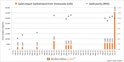 Switzerland-gold-import-venezuela