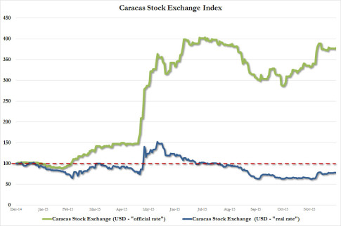 Venezuela caracas stock exchange adjusted