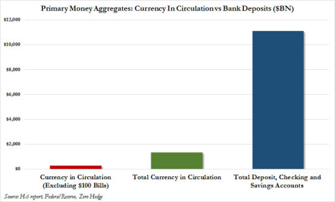 currency vs M2