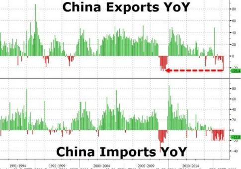 Chinese-Exports-Zero-Hedge