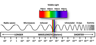 Electromagnetic-spectrum-Wikipedia