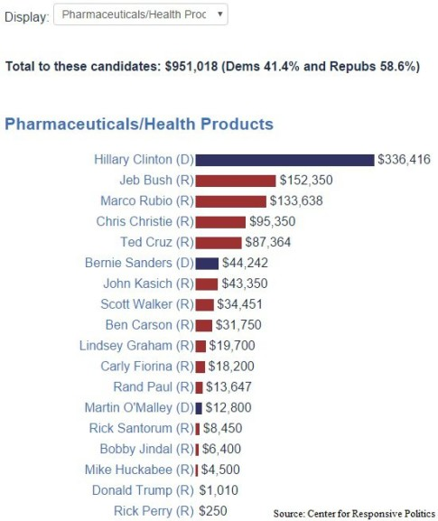 Hillary-Clinton-donations-big-pharma