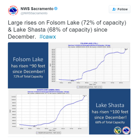 Lake-Shasta-Rises-100-ft