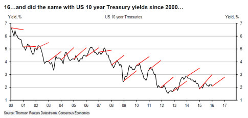 US 10Y forecasts