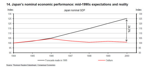 japan gdp growth forecasst