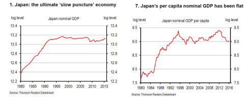 japan gdp nominal forecast