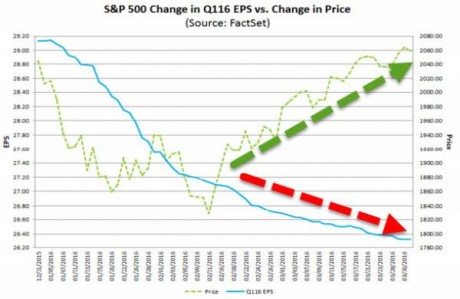 Change-In-Earnings-Per-Share-Zero-Hedge-460x299