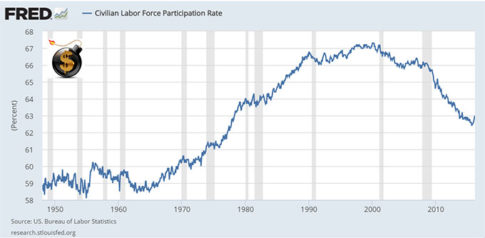Civilian-Labor-Force-Participation-Rate