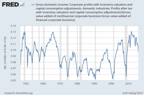 Corporate-Profits-Jesse-Felder-460x305