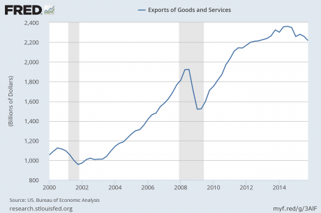 Exports-Of-Goods-And-Services-Public-Domain-460x306
