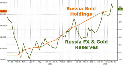 Russia Gold Holdings