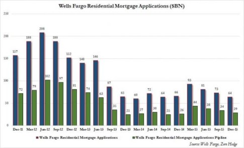 wells mortgage apps_0