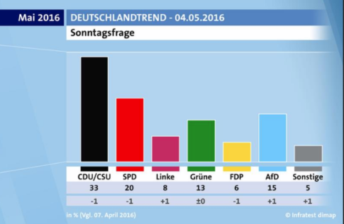 Germany-afd-poll