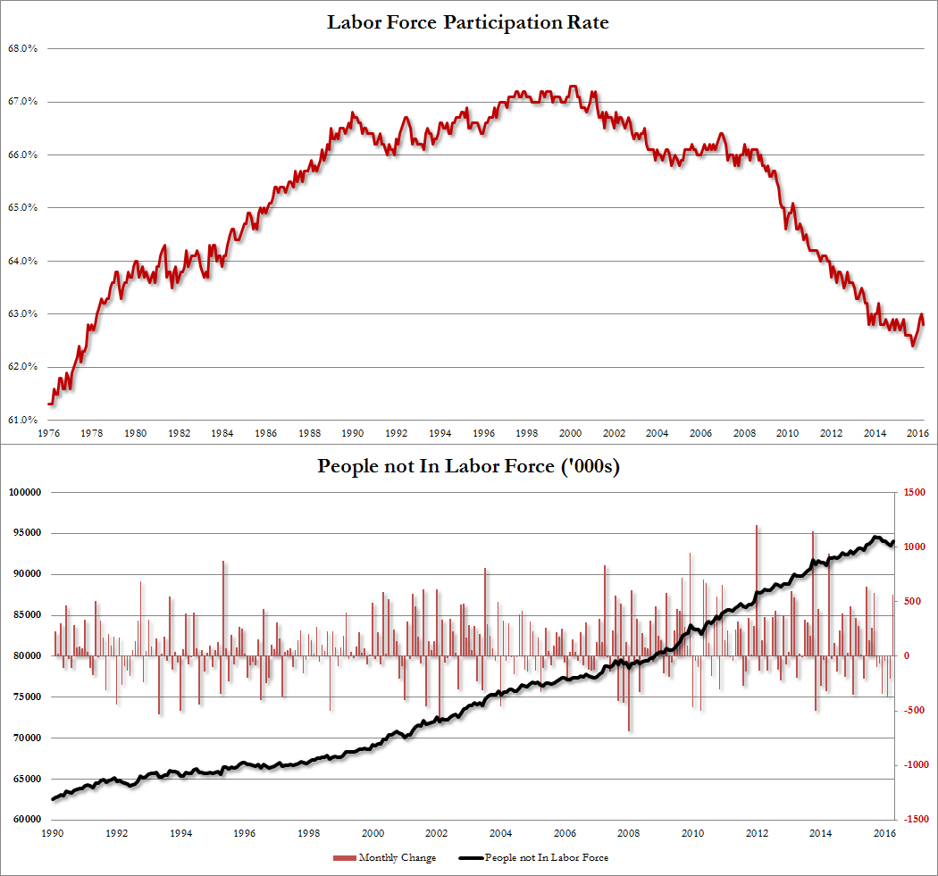 unemployment and force participation rate The unemployment rate fell to an 18-year low of 38% in may  that share,  known as the labor force participation rate, generally has been.