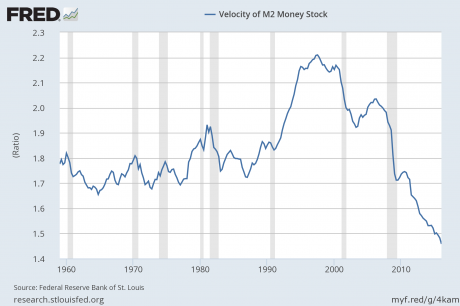 M2-Velocity-Of-Money