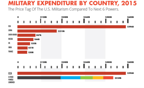 Military-Expenditure