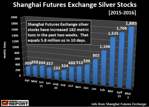 Shanghai-Futures-Exchange-Silver-Stocks-050316.NEW_