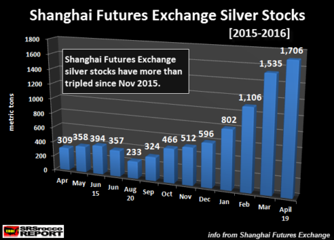 Shanghai-Futures-Exchange-Silver-Stocks-2015-2016-NEW