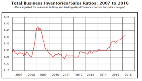 inventory-to-shipments-level-2016-05a