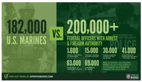 Military vs Feds