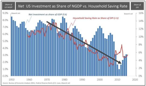 Net-Investment-share-of-GDP-and-saving-rate