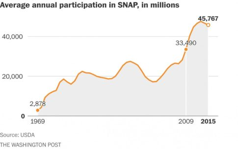 SNAP participation