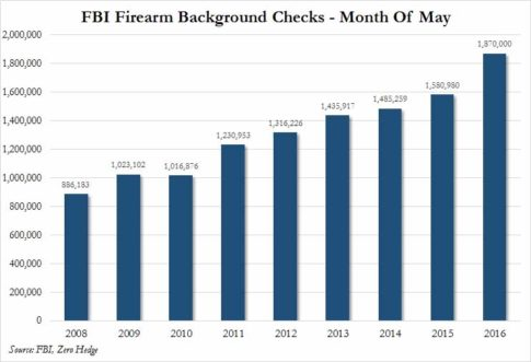 fbi background checks