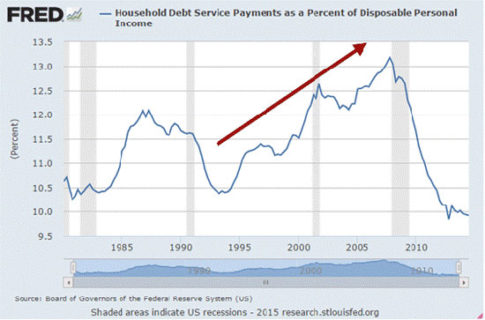 household-debt-service