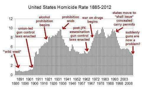 US-homicide-rate