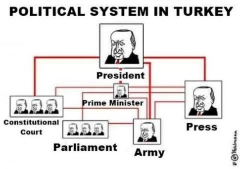 turkey political system_0
