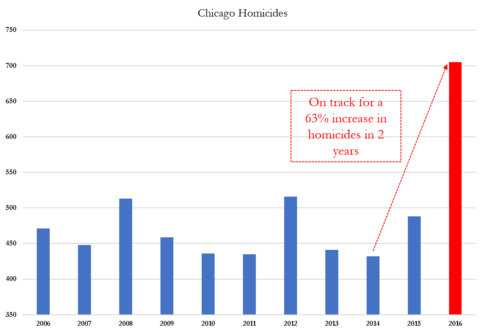 Annual Chicago Homicides