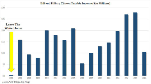 bill hillary taxable income