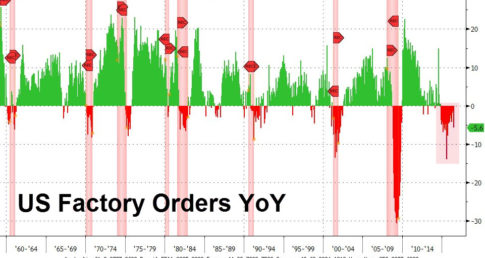 factory orders collapse