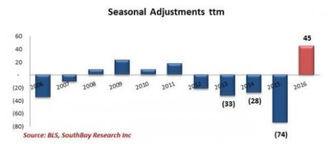 seasonal adjustment_0_0