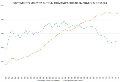 gov-manufacturing-chart-august-2016
