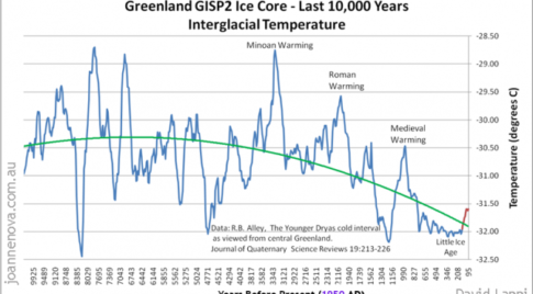 greenland-gisp2-ice-core-last-10000-years