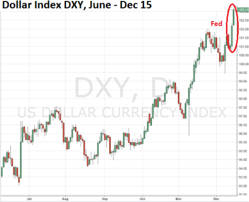 us-dollar-index-dxy-2016-06_12-15