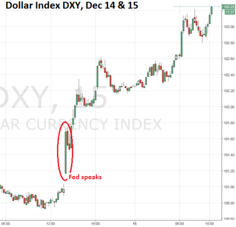 us-dollar-index-dxy-2016-12-14_15