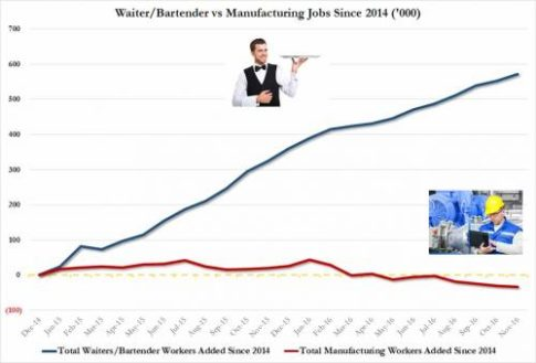 restaurant-vs-mfg-workers_0