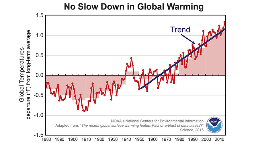 US Govt Agency Manipulated Data To Exaggerate Climate