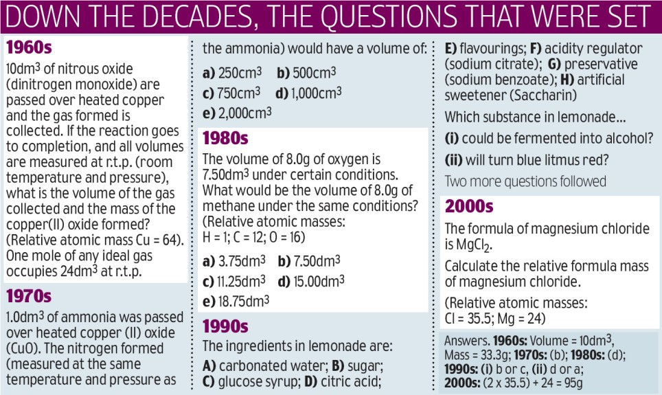 The chemistry flops: Pupils baffled by O-level exams from