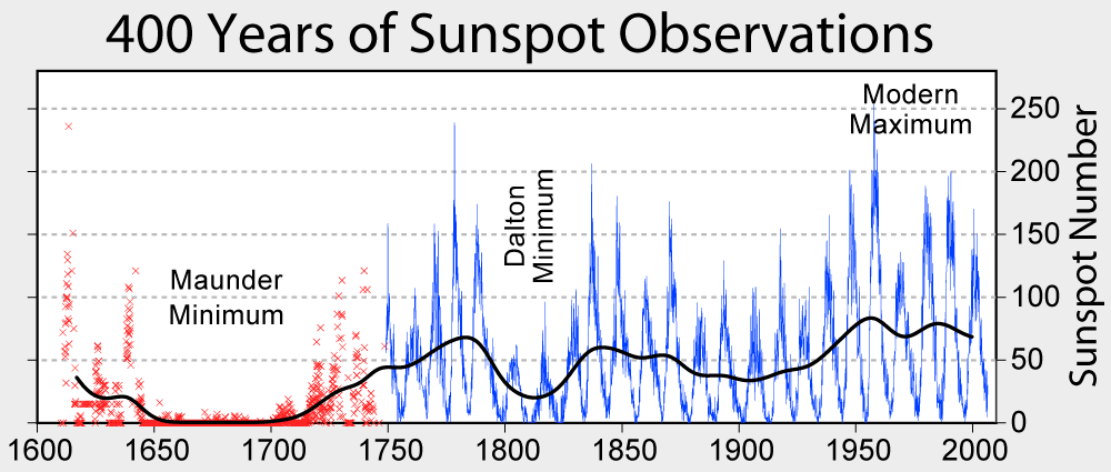 sunspot-observations