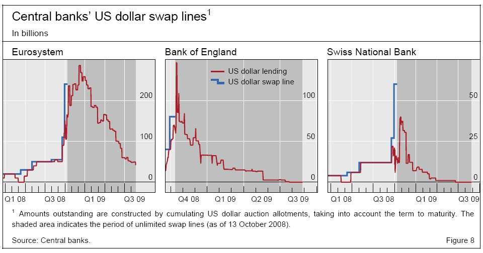 central-banks-us-dollar-swap-lines